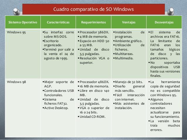 cuadro-comparativo-en-sistemas-operativos-windows-3-638