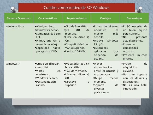 cuadro-comparativo-en-sistemas-operativos-windows-5-638