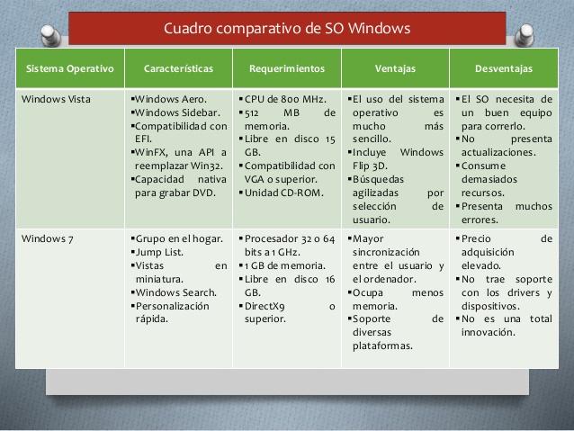 cuadro-comparativo-en-sistemas-operativos-windows-5-638