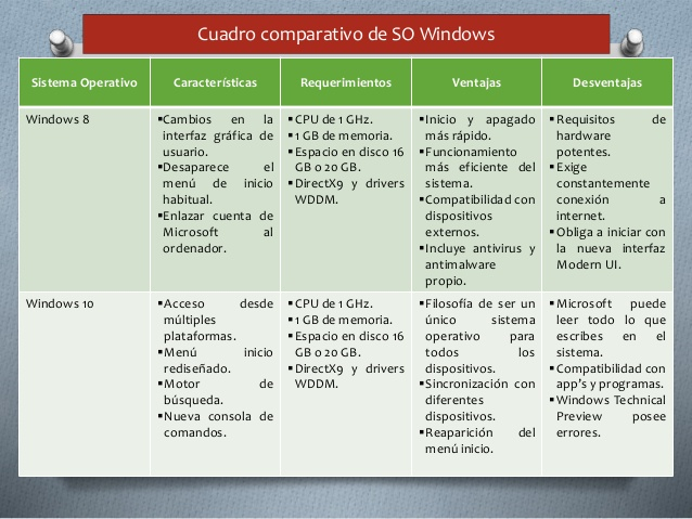 cuadro-comparativo-en-sistemas-operativos-windows-6-638