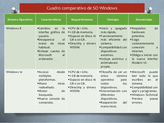 cuadro-comparativo-en-sistemas-operativos-windows-6-638