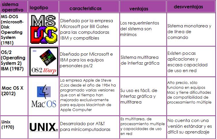 cuandro-comparativo-de-los-sistemas-operativos