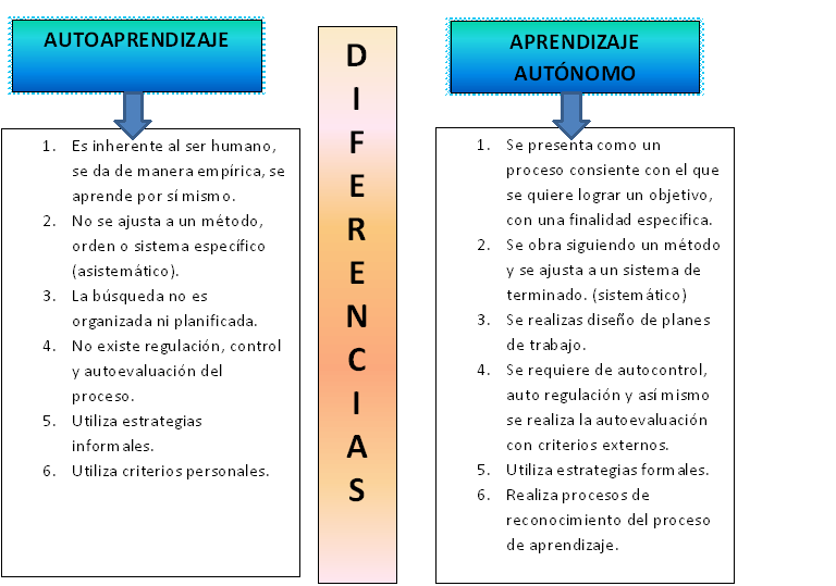diferencias-autoaprendizaje-y-aprendizaje-autonomo