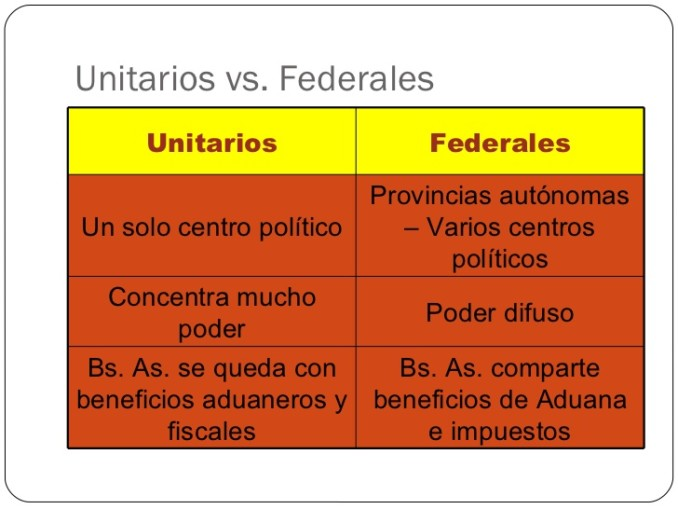 Diferencia entre unitarios y federales yahoo dating 5