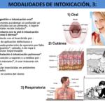 Cuadros sinópticos y comparativos de Tipos de intoxicaciones