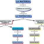 Cuadros sinópticos y comparativos sobre materia y los cambios de estado