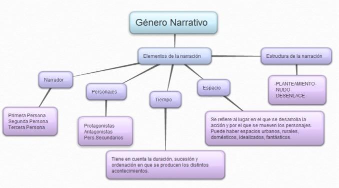 mapa_conceptual_g_nero_narrativo