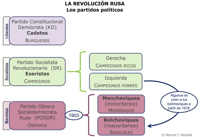 revolucion-rusa-partidos