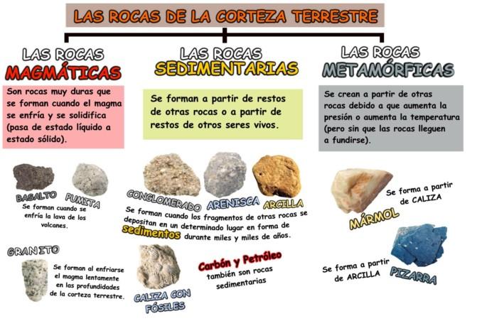 Cuadros Sin Pticos Sobre Las Rocas Su Clasificaci N Y