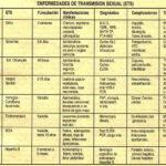 Cuadros sinópticos sobre las enfermedades de transmisión sexual