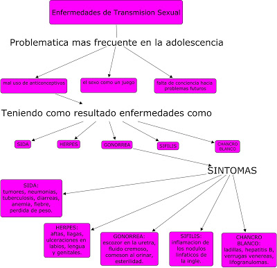 enfermedades-de-transmision-sexual