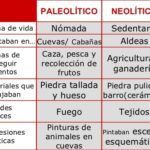Cuadros comparativos entre Paleolítico y Neolítico.