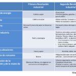 Cuadro comparativo entre revolución industrial y revolución francesa