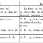 Diferencias  y similitudes entre República y Democracia