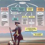 Cuadros sinópticos y mapas mentales sobre La ilustración – Siglo de Las Luces