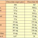 Comparación e información entre chocolate blanco y chocolate negro
