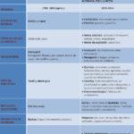 Cuadros comparativos sobre la Primera y la Segunda Revolución Industrial