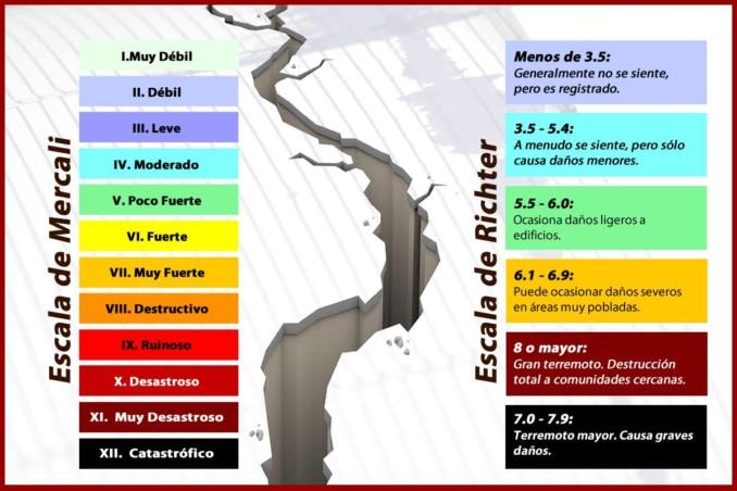 Intensidad de un sismo yahoo dating 6