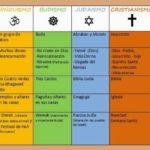 Cuadros comparativos de las principales religiones del mundo