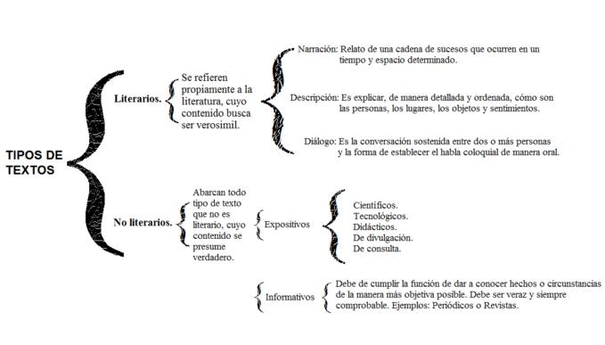 tipos de mercado cuadro sinoptico Tipos de mercado (cuadro sinoptico)organizaciones que adquieren bienes o servicios para transformarlos en otros productos que se venden las principales.