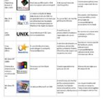 Cuadros comparativos entre Windows, MacOS, Ubuntu, UNIX, Solaris, Fedora