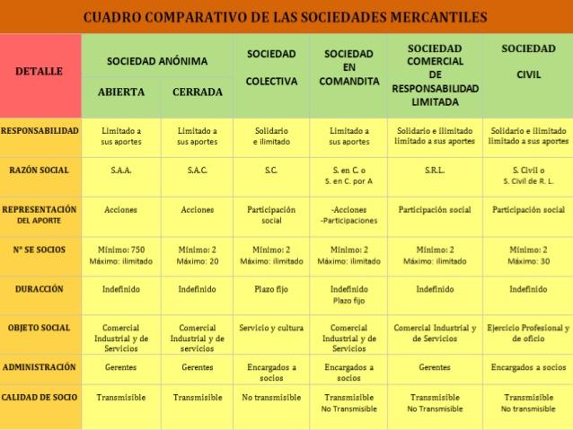 Cuadros comparativos de tipos de sociedades en argentina for Tipos de cuadros