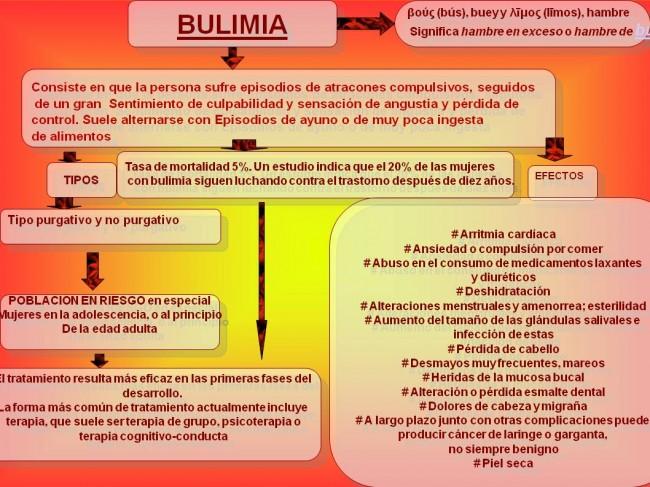 BULIMIA MAPA CONCEPTUAL