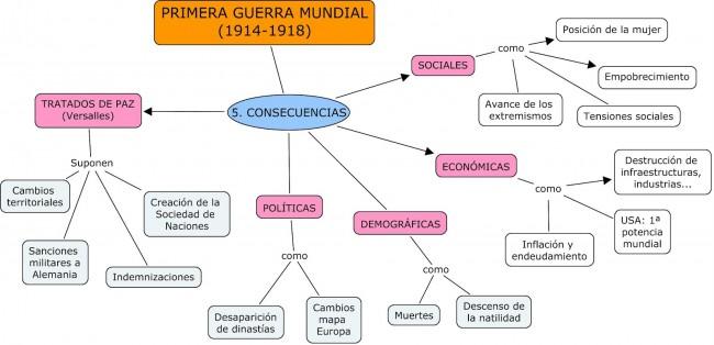 CONSECUENCIAS 1 GUERRA MUNDIAL