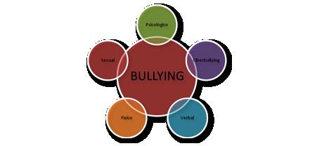 bullyingSin_título1