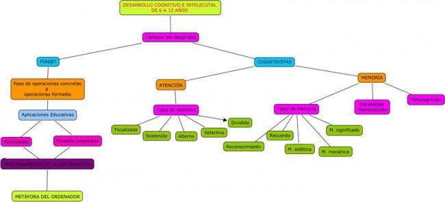 mapa_conceptual_tema_3