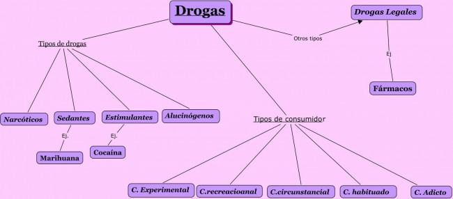 Drogas[1]