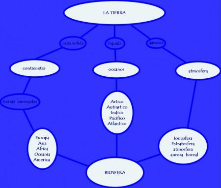 MAPA CONCEPTUAL DE LA TIERRA