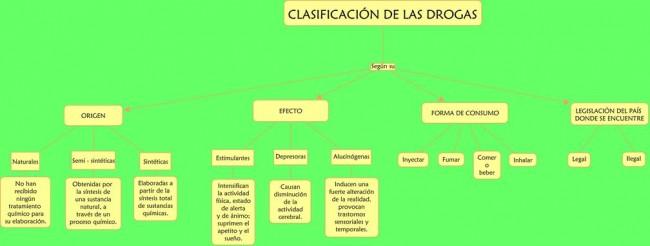 Mapa_CmapTools_-_Clasificación