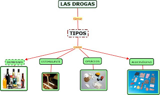 las drogas y grafico