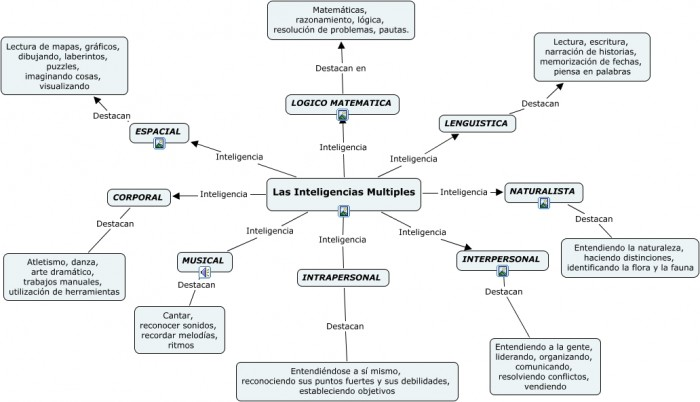Inteligencias Multiples.cmap