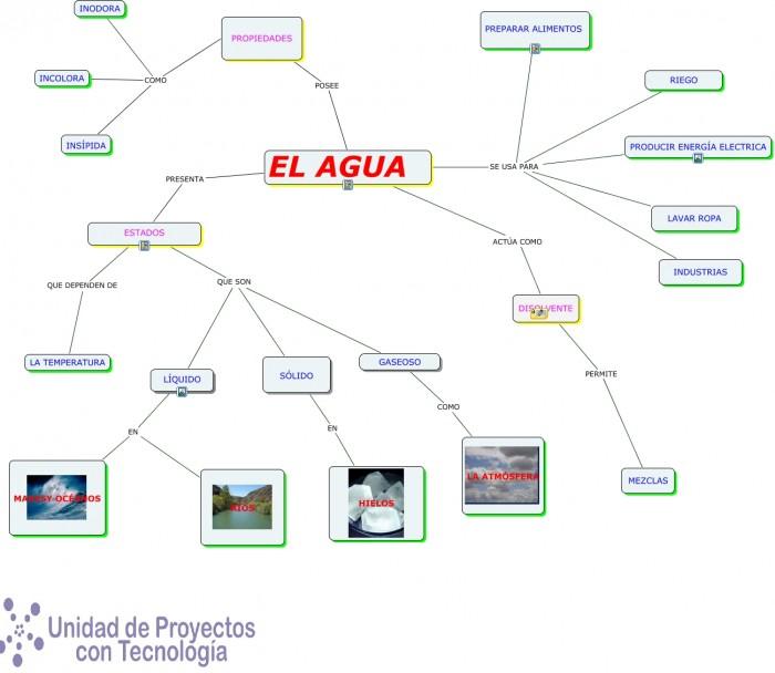 MAPA CONCEPTUAL (EL AGUA).cmap