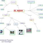 Cuadros sinópticos sobre el agua y sus estados líquido, sólido y gaseoso