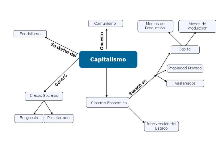 Mapa+Conceptual+Capitalismo