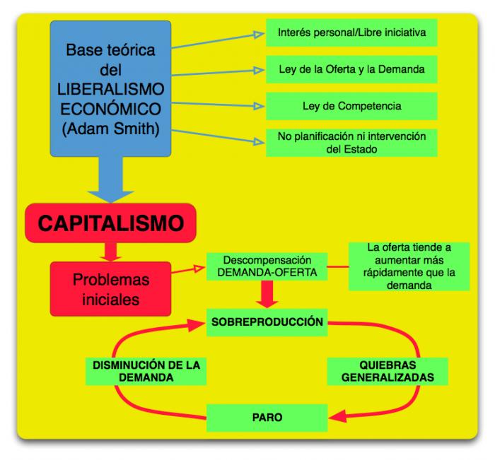 Cuadros sin pticos sobre el capitalismo cuadro comparativo for Significado de la palabra contemporaneo