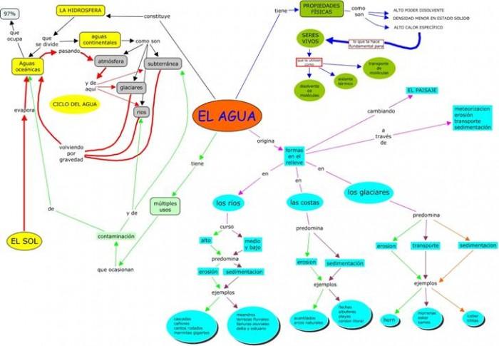 mapa_conceptual_agua