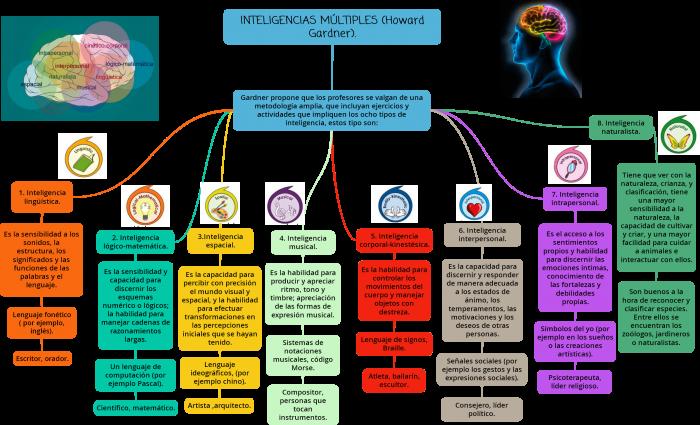 mapaconceptualinteligenciasmc3baltiplesgardner-infografc3ada-bloggesvin