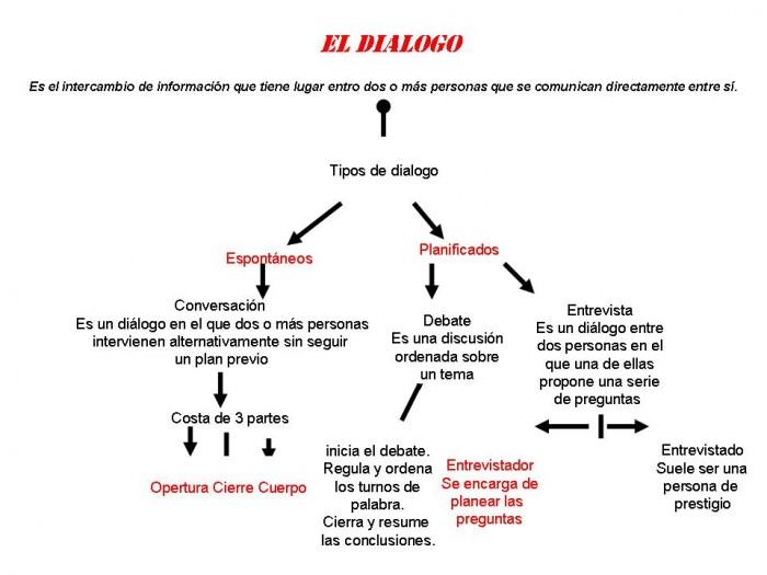 EL+DIALOGO