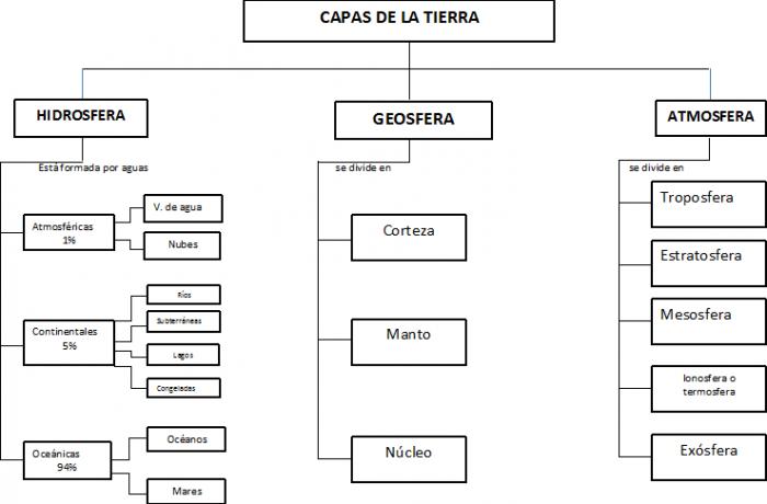 MAPA CONCEPTUAL DE LAS CAPAS DE LA TIERRA