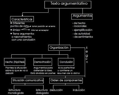 Mapa+texto+argumentativo+concreto.bmp