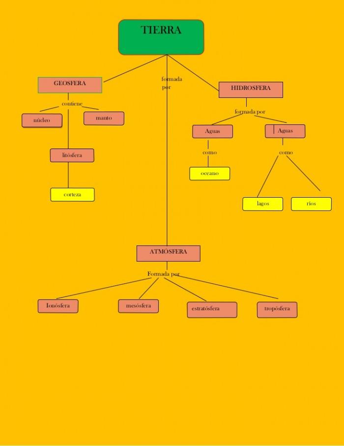 mapa-conceptual-1-728