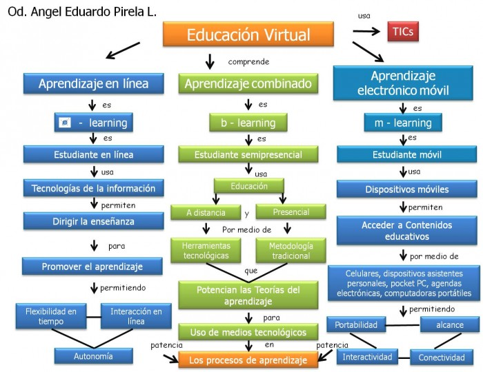mapa-conceptual-educacion-virtual1