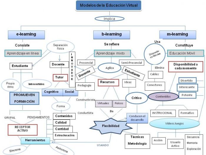 mapa-conceptual-modelos-de-la-educ-virtual2