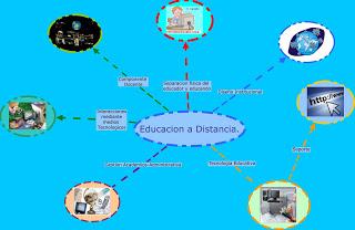 mapa mental de educacion a distancia - x