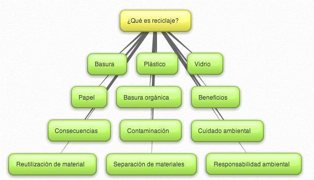 mapa-mental-reciclaje