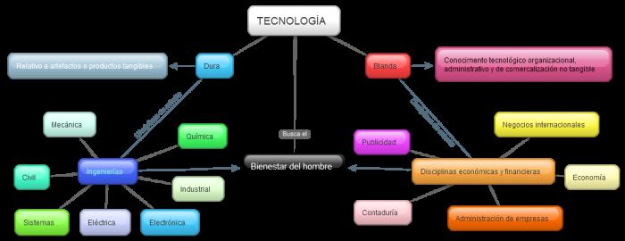 tecnologc3ada-mapa-conceptual